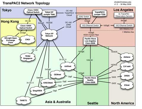 transPAC2 network topology